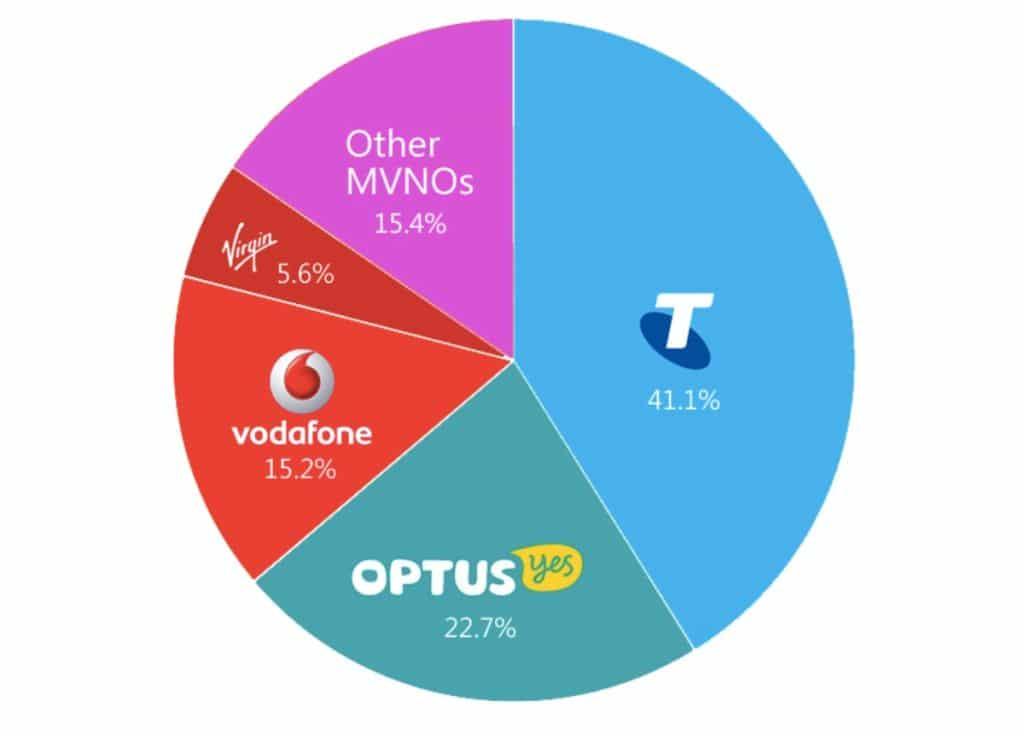 opérateurs en Australie