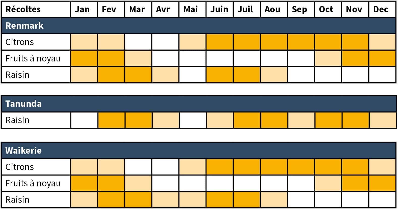 saisons fruit pigking calendrier des récoltes South Australia SA 3